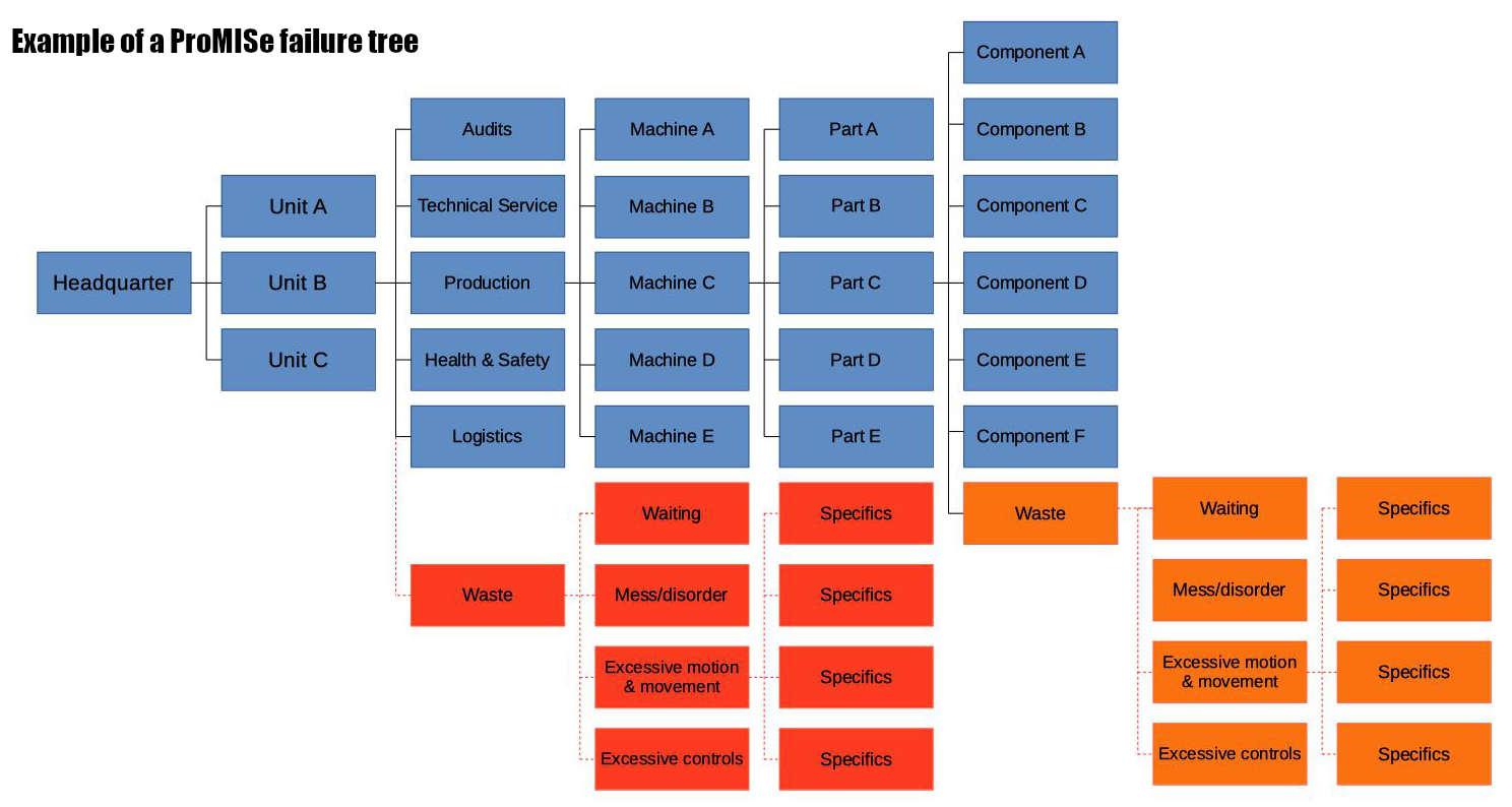 Failure tree example